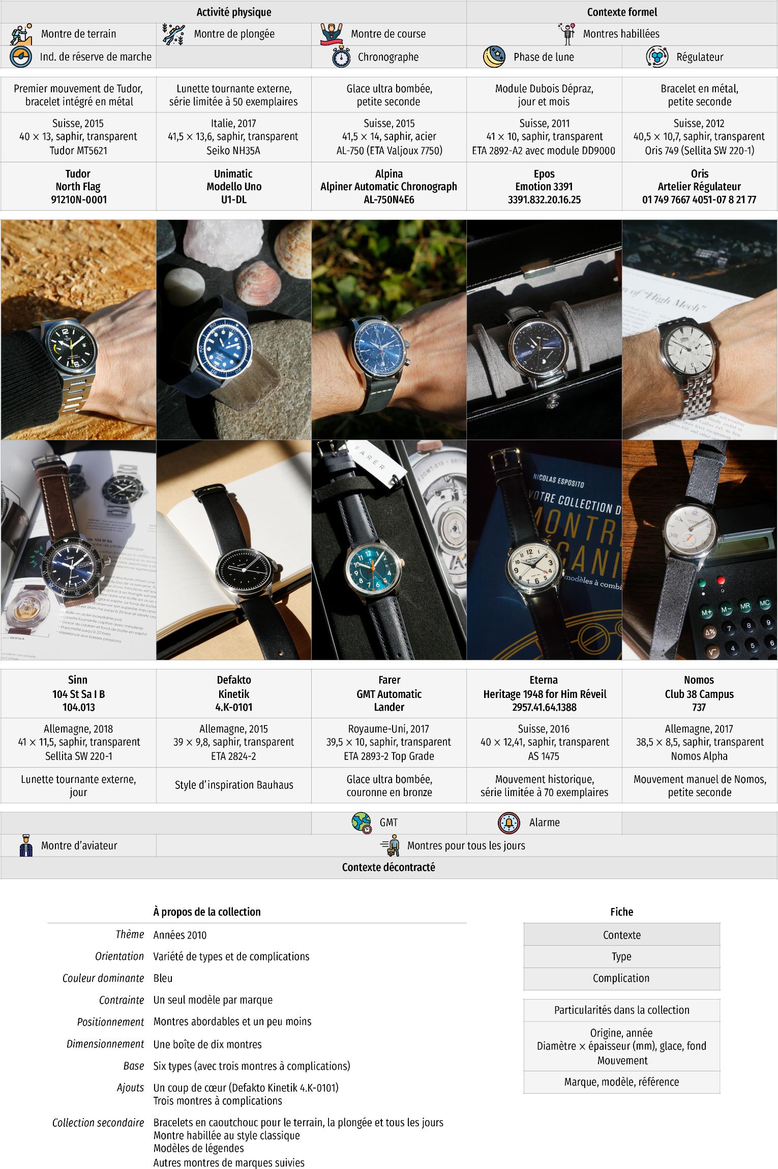 Exemple de collection de dix montres des années 2010